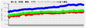 東京23区ワンルーム都心北(新宿、豊島、文京)の平均売出し価格