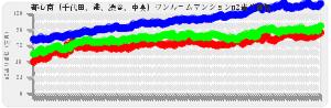 東京23区ワンルーム都心南(千代田、港、渋谷、中央)の平均売出し価格