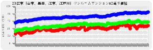 東京23区ワンルーム23区東(台東、墨田、江東、江戸川)の平均売出し価格