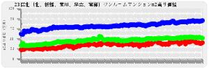 東京23区ワンルーム23区北(北、板橋、荒川、足立、葛飾)の平均売出し価格