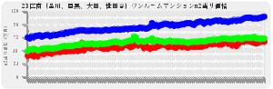 東京23区ワンルーム23区南(品川、目黒、大田、世田谷)の平均売出し価格