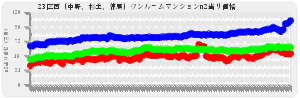 東京23区ワンルーム23区西(中野、杉並、練馬)の平均売出し価格